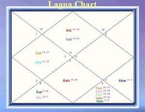 Amitabh Bachchan Year 2011 Prediction Vedic Astrology