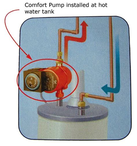 sink recirculating whole house instant water circulator