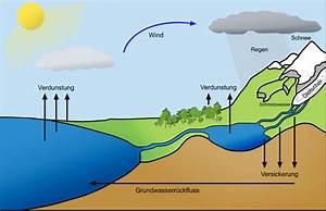 Wann Kommt Grundwasser : wasserkreislauf ~ Whattoseeinmadrid.com Haus und Dekorationen
