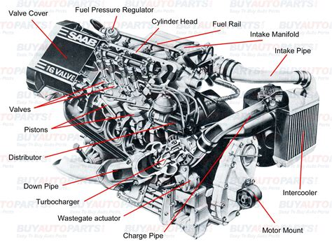 Parts Of A Car Engine And Their Function
