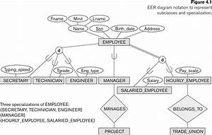 Er Diagram Notations In Software Engineering