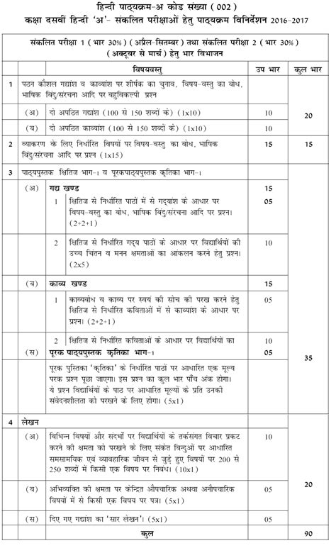 latest syllabus  cbse class  hindi
