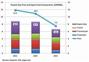 Russia's gas price in Europe declining faster than export ...