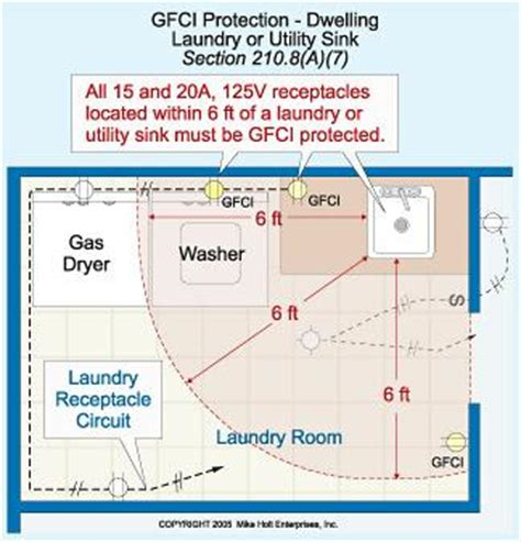 Laundry Room House Wiring Circuit by History Of The Gfci In A Home