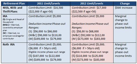 2012 401k ira and roth ira contribution and income deduction limits saving to invest