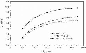 Effect Of Motive Steam Pressure On Specific Total Exergy
