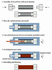 Process Chain Of Centrifugal Casting And Intrinsic Joining