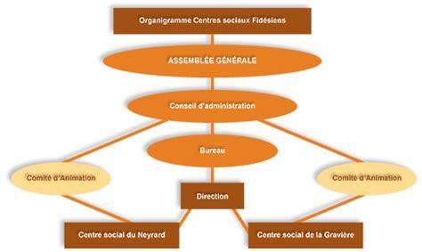 association bureau conseil d administration centres sociaux fidésiens association