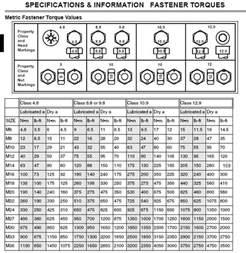 Metric Bolt Torque Chart