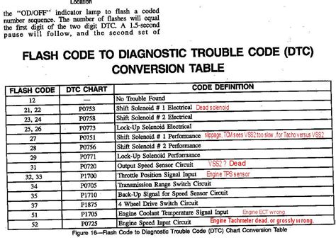 check engine light codes nissan obd trouble codes autos post