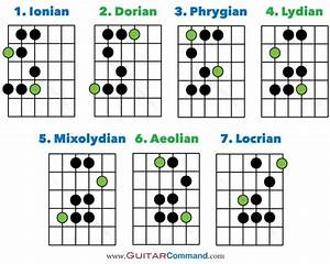 Guitar Modes Tab  Notation  U0026 Fretboard Diagrams