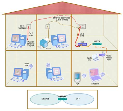 Home Network Wiring Diagram With Bridge home networking guide mixing different networks with