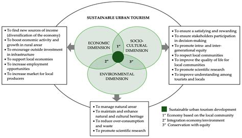 sustainability  full text  holistic conceptual