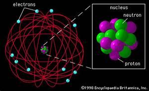 proton Neon atom