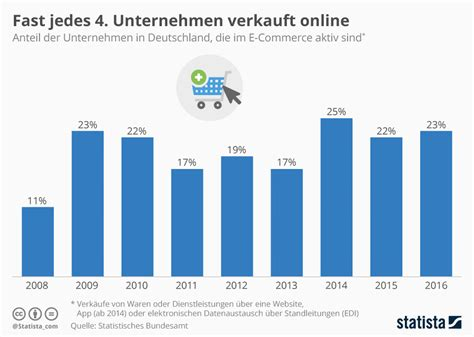 größe deutschland infografik fast jedes 4 unternehmen verkauft