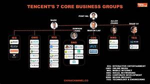Corporate Management Structure Chart Tencent Report 2018 China Channel