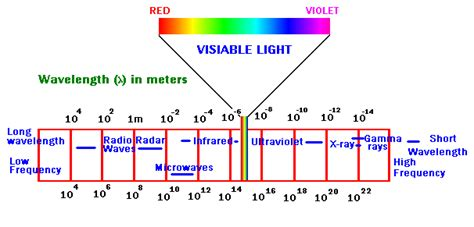 Frequency Of Visible Light by Visible Spectrum Chemistry Tutorvista