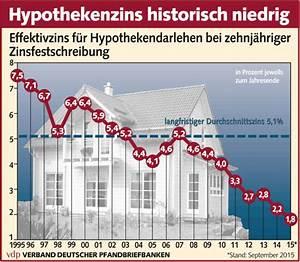 Unterschied Grundschuld Hypothek : wohnkredit vergleich 2018 g nstiges darlehen immobilienkredit ~ Orissabook.com Haus und Dekorationen