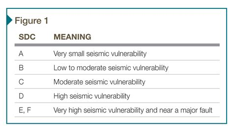 Specifying seismic ceiling safety Construction Specifier