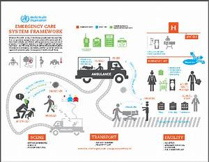 WHO | WHO Emergency Care System Framework Infographic