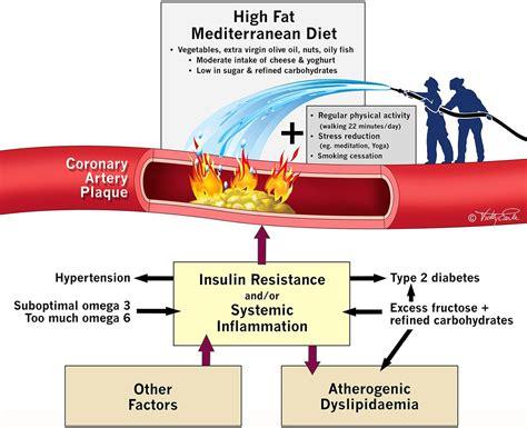 saturated fat   clog  arteries coronary heart
