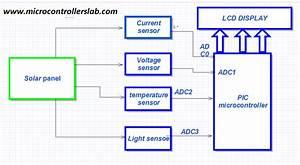 Solar Panel Parameters Measurement System