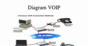 Bab 16 Diagram Rangkaian Operasi Komunikasi Voip