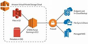 Ctera Now Supports Aws S3 Standard