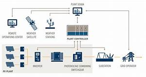 Solar Power Plant  Solar Farm  Solar Investment  Solar Project