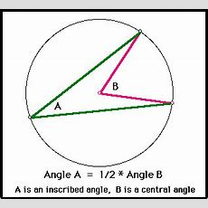 Angle Of Circle  Conic Section(circle