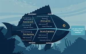 What Is A Fishbone Diagram