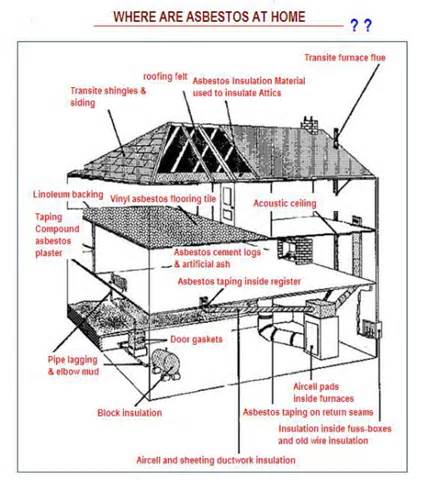 where 39 s asbestos at my home asbestos at home household asbestos place to find asbestos