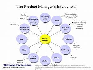 Product Manager U0026 39 S Interactions Business Diagram