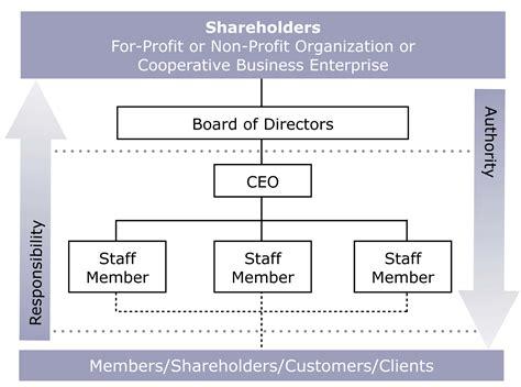 Small Non Profit Organization