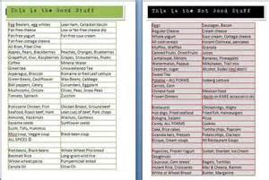 Breakfast Protein Foods List