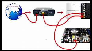 How To Connect Wifi Router To Dsl Modem