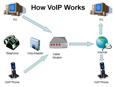 The Finest VOIP Applications Those Are Rocking The