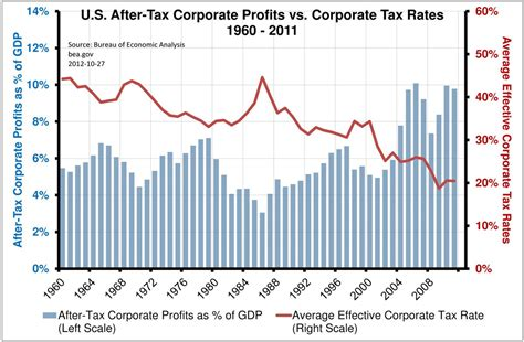 Corporate Tax Rates Have Been