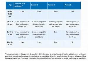 2eme Visite Medicale Permis De Conduire : dur e de validit du code dur de validit du permis de conduire au maroc code de dur e de ~ Medecine-chirurgie-esthetiques.com Avis de Voitures