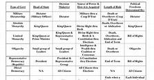 Types Of Government Worksheet Pdf - worksheet
