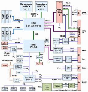 Serdes Block Diagram  U2013 The Wiring Diagram  U2013 Readingrat Net