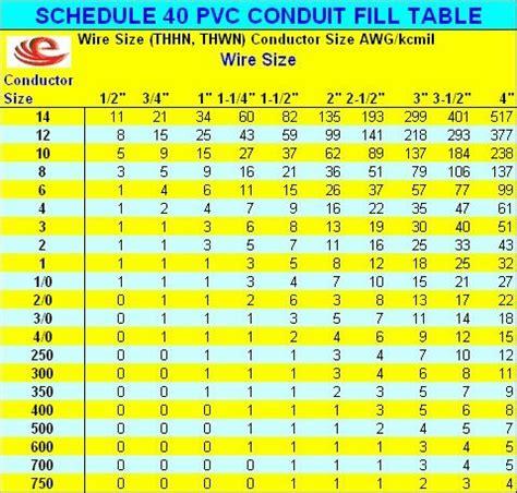 sch  fill chart shocking pinterest chart