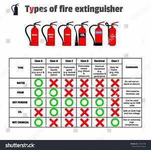 Different Types Extinguishers Water Water Mistfoam Stock