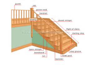 house structure of a house stairs image visual dictionary