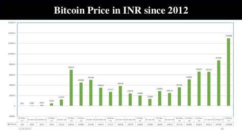 1 btc to inr (1 bitcoin to indian rupee) exchange calculator. Bitcoin secrets unleashed