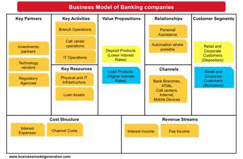 understanding banking business model  images