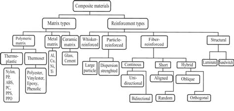 Phase Diagram For Potato by Classification Of Composite Materials Based On