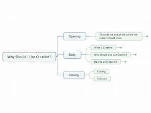 Mindmanager  Why Should I Use Creatine  Mind Map
