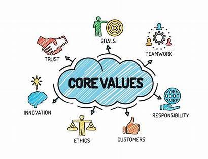 Values Culture Company Ethics Business Core Cultural