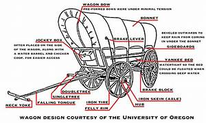 Horse Drawn Wagon Parts Diagram